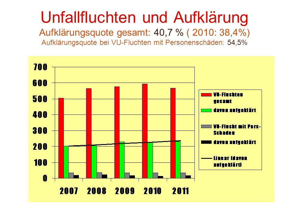 Unfallfluchten und Aufklärung Aufklärungsquote gesamt: 40,7 % ( 2010: 38,4%) Aufklärungsquote bei VU-Fluchten mit Personenschäden: 54,5%