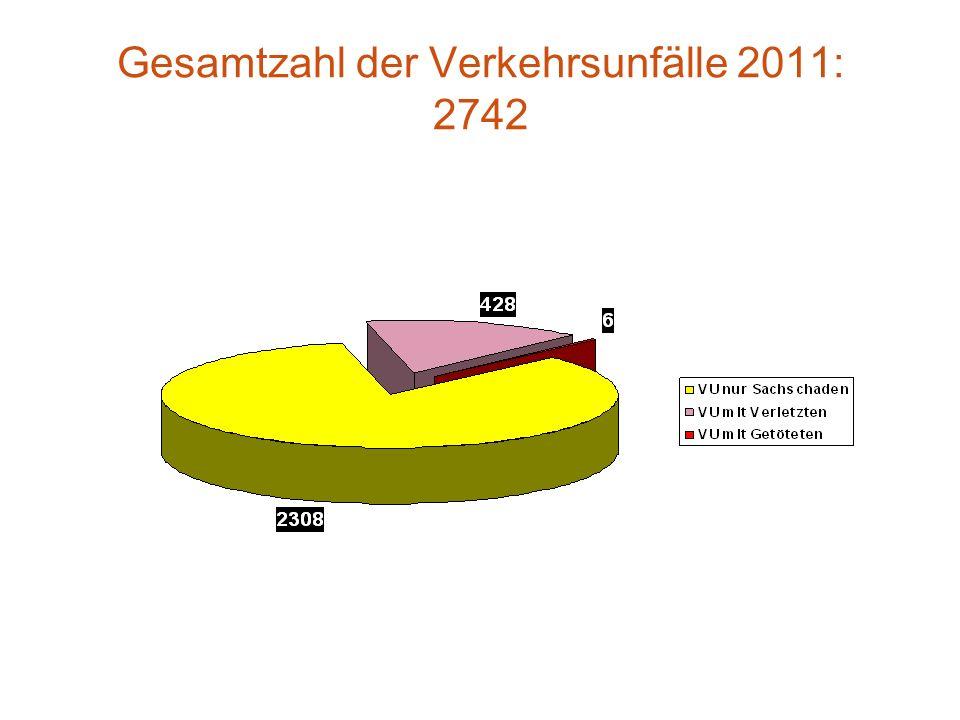 Unfallverursacher aus besonderen Altersgruppen ca 7.200Einwohner der Stadt Salzgitter: ca. 17.500