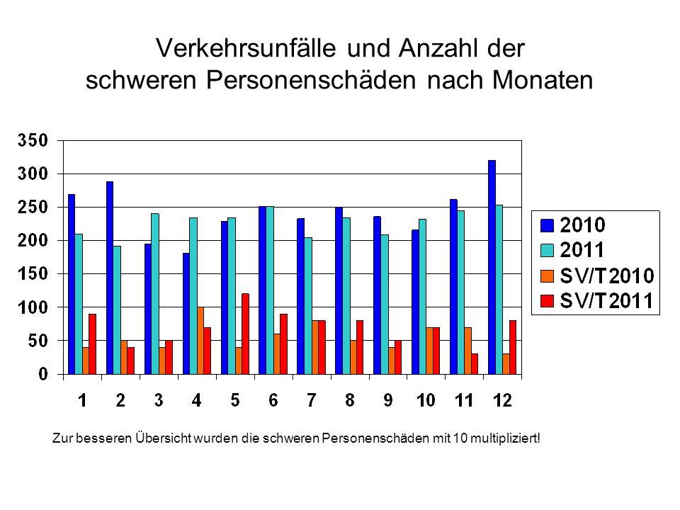 Verkehrsunfälle und Anzahl der schweren Personenschäden nach Monaten Zur besseren Übersicht wurden die schweren Personenschäden mit 10 multipliziert!