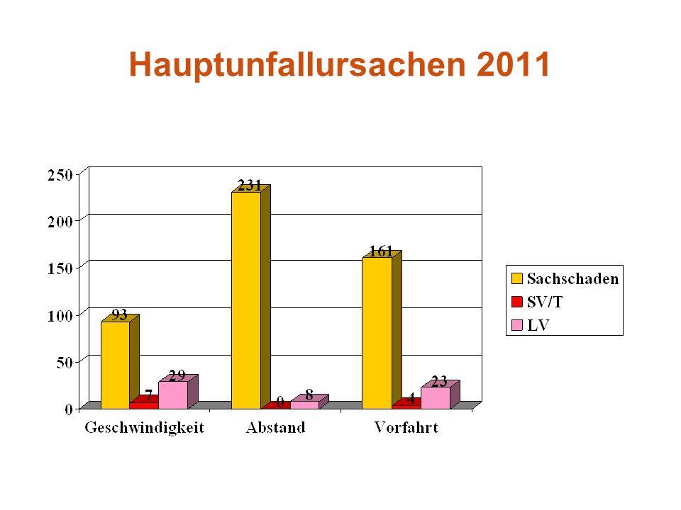 Hauptunfallursachen 2011