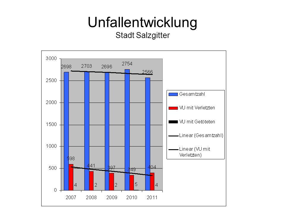 Unfallentwicklung Samtgemeinde Baddeckenstedt