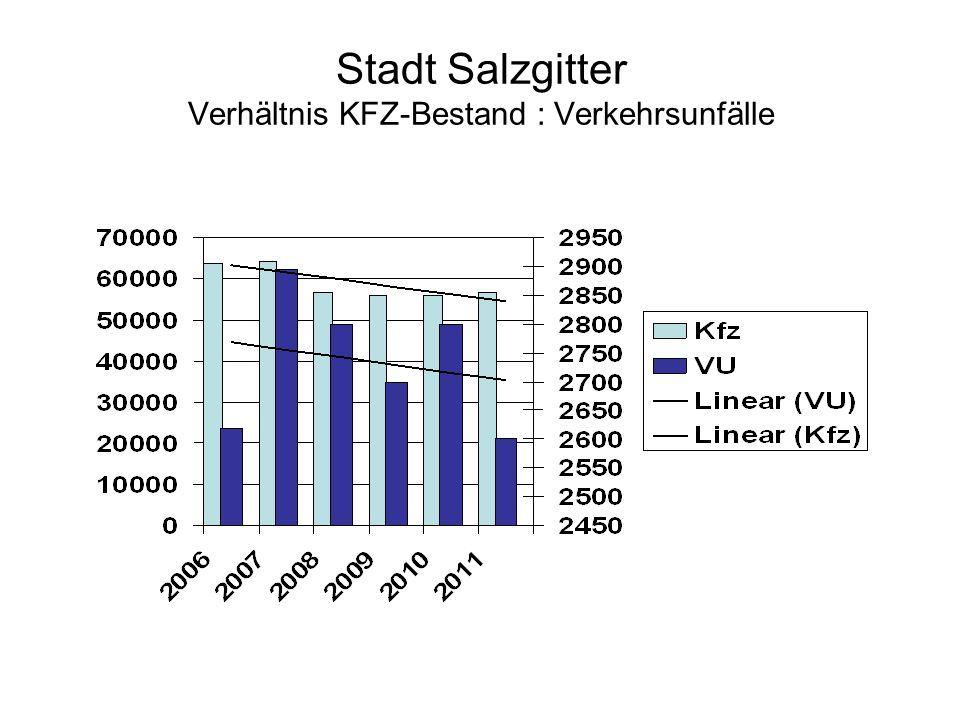 Unfallhäufungsstellen 2011 OrtAnzahlGetöteteSchwer- verletzte Leicht- verletzte SZ-Salder Mindener Str./ Museumstraße.