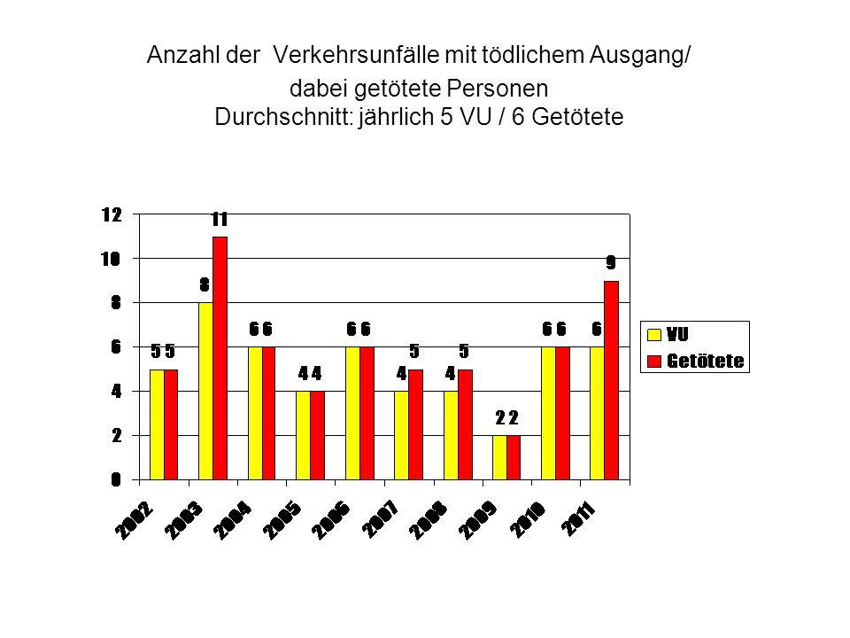 Anzahl der Verkehrsunfälle mit tödlichem Ausgang/ dabei getötete Personen Durchschnitt: jährlich 5 VU / 6 Getötete