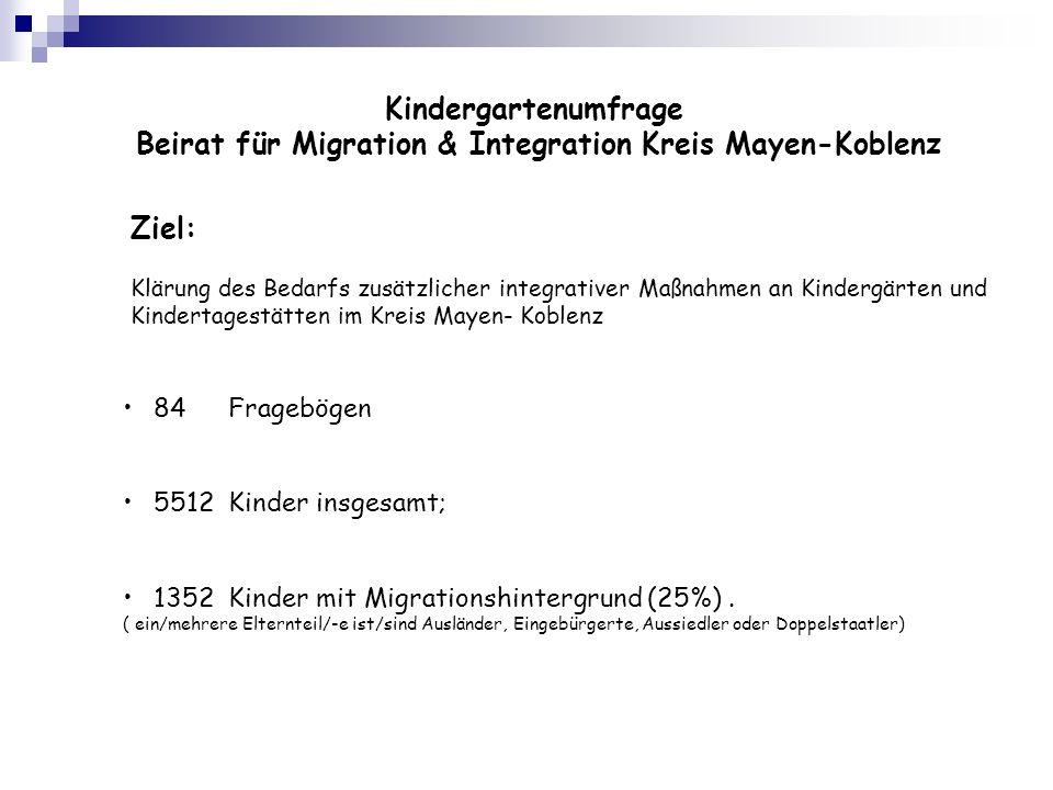 Ziel: Klärung des Bedarfs zusätzlicher integrativer Maßnahmen an Kindergärten und Kindertagestätten im Kreis Mayen- Koblenz 84Fragebögen 5512 Kinder insgesamt; 1352 Kinder mit Migrationshintergrund (25%).