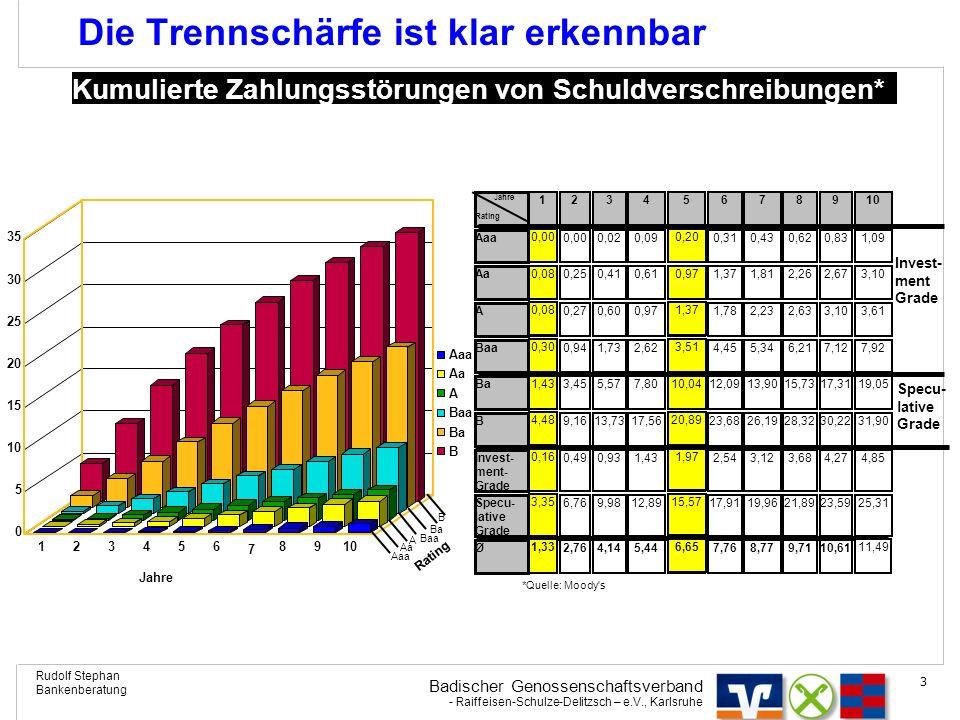 Badischer Genossenschaftsverband - Raiffeisen-Schulze-Delitzsch – e.V., Karlsruhe Rudolf Stephan Bankenberatung 14 BVR-II-Rating Mittelstand Planung Qualitativer Fragenbereich Besteht eine U-Planung.