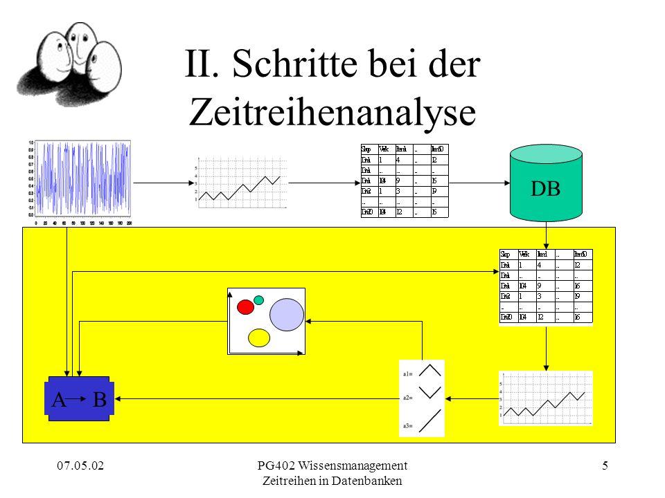 07.05.02PG402 Wissensmanagement Zeitreihen in Datenbanken 5 II.