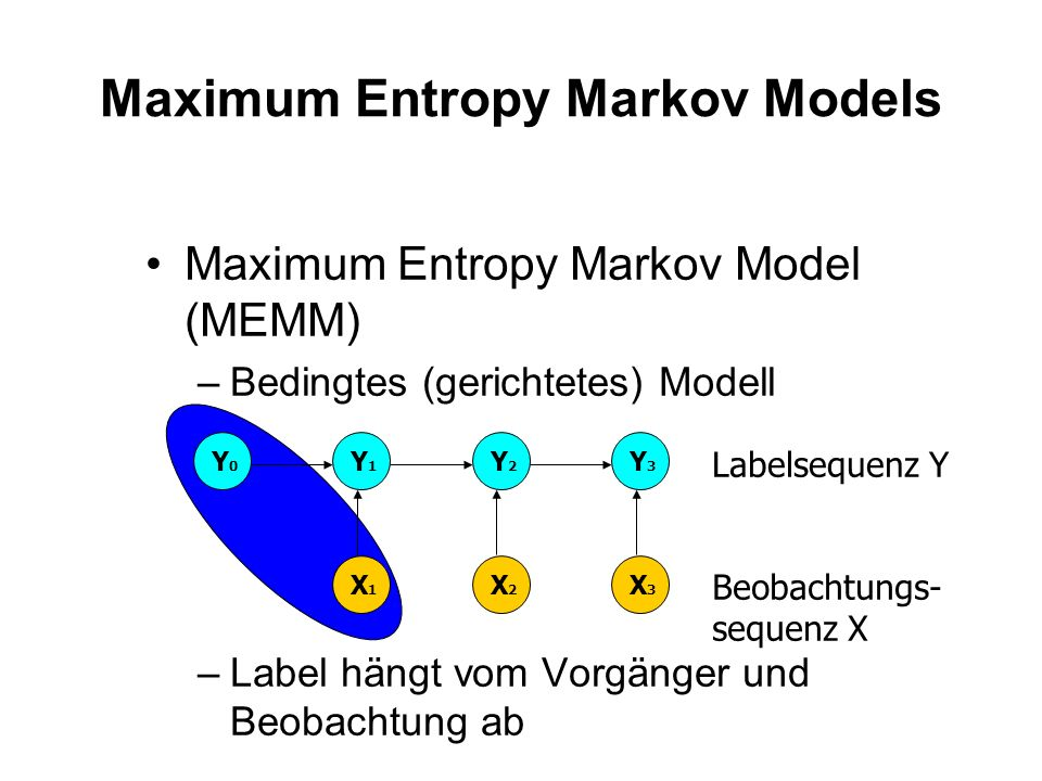 Hidden Markov Model (HMM) –Generatives (gerichtetes) Modell Hidden Markov Models Y1Y1 Y2Y2 Y3Y3 Labelsequenz Y X1X1 X2X2 X3X3 Beobachtungs- sequenz X