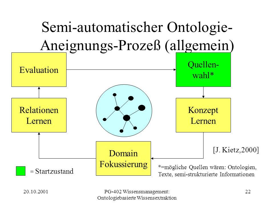 20.10.2001PG-402 Wissensmanagement: Ontologiebasierte Wissensextraktion 22 Semi-automatischer Ontologie- Aneignungs-Prozeß (allgemein) Quellen- wahl*