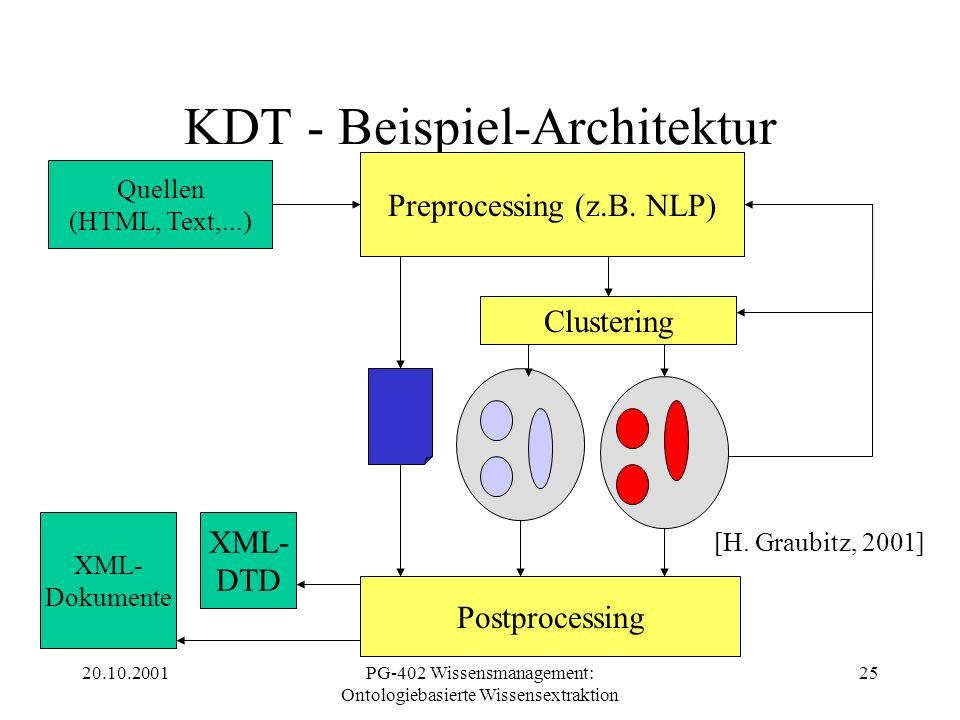 20.10.2001PG-402 Wissensmanagement: Ontologiebasierte Wissensextraktion 25 KDT - Beispiel-Architektur Quellen (HTML, Text,...) Preprocessing (z.B. NLP