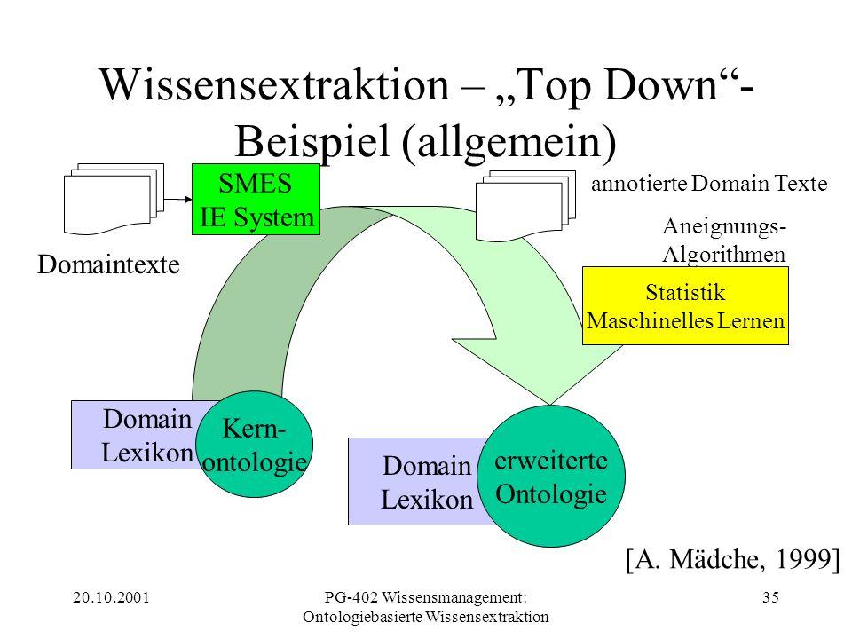 20.10.2001PG-402 Wissensmanagement: Ontologiebasierte Wissensextraktion 35 Wissensextraktion – Top Down- Beispiel (allgemein) Domain Lexikon Kern- ont
