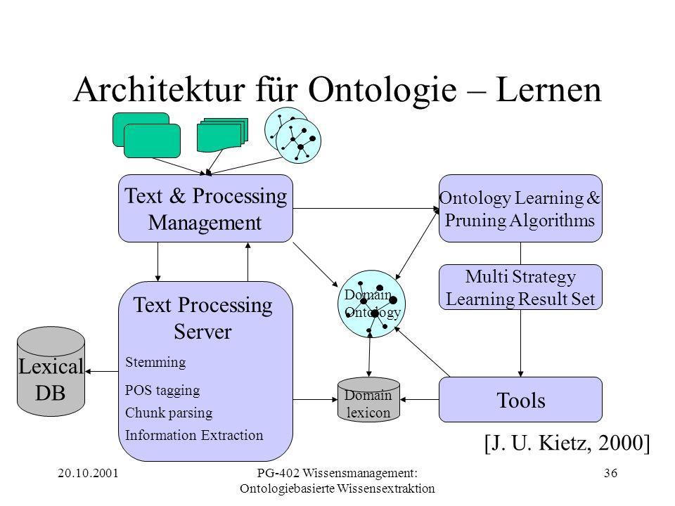 20.10.2001PG-402 Wissensmanagement: Ontologiebasierte Wissensextraktion 36 Architektur für Ontologie – Lernen Text & Processing Management Ontology Le