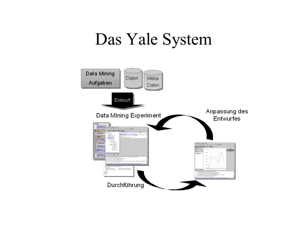 Das Yale System