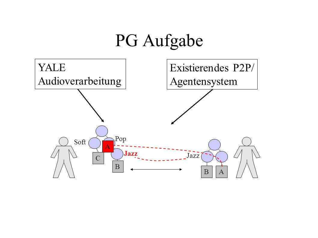 PG Aufgabe YALE Audioverarbeitung Existierendes P2P/ Agentensystem B C B A Soft Jazz Pop A