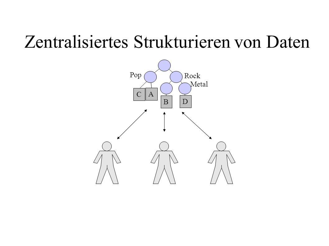 A B Zentralisiertes Strukturieren von Daten C D Pop Rock Metal
