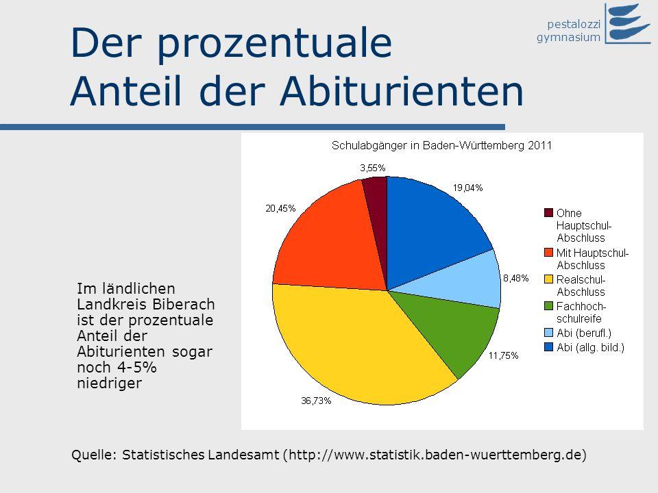 pestalozzi gymnasium Der prozentuale Anteil der Abiturienten Quelle: Statistisches Landesamt (http://www.statistik.baden-wuerttemberg.de) Im ländliche