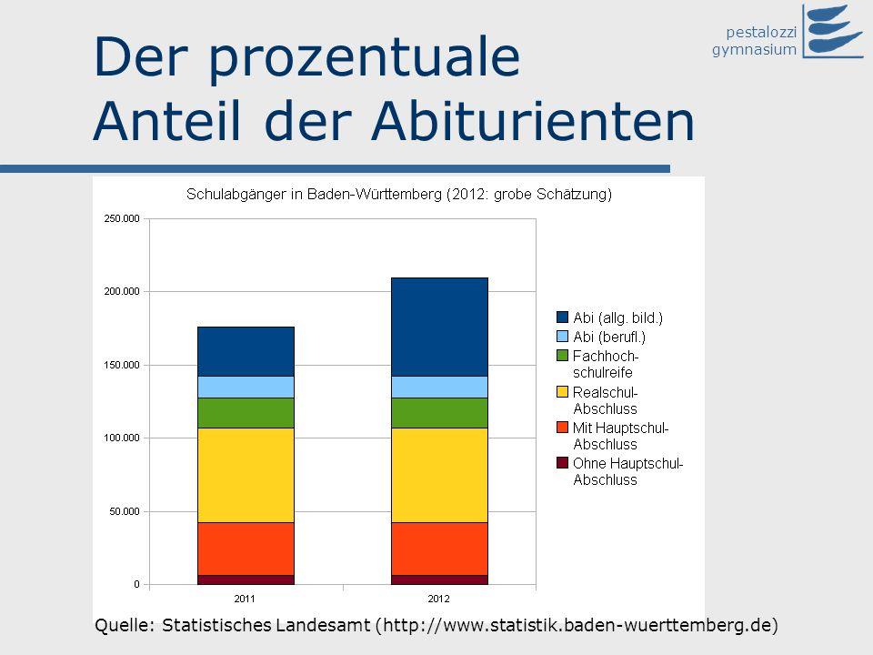 pestalozzi gymnasium Der prozentuale Anteil der Abiturienten Quelle: Statistisches Landesamt (http://www.statistik.baden-wuerttemberg.de)