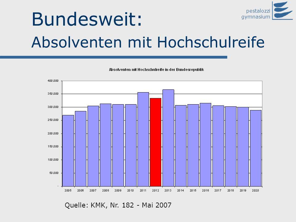 pestalozzi gymnasium Bundesweit: Absolventen mit Hochschulreife Quelle: KMK, Nr. 182 - Mai 2007
