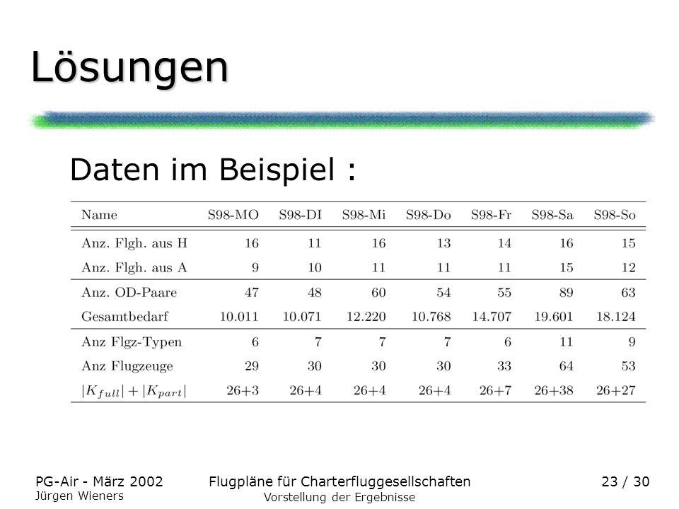 Flugpläne für CharterfluggesellschaftenPG-Air - März 2002 Jürgen Wieners 23 / 30 Lösungen Daten im Beispiel : Vorstellung der Ergebnisse