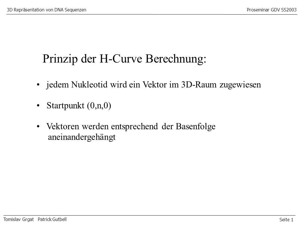 Seite 1 Tomislav Grgat Patrick Gutbell 3D Repräsentation von DNA SequenzenProseminar GDV SS2003 Prinzip der H-Curve Berechnung: jedem Nukleotid wird ein Vektor im 3D-Raum zugewiesen Startpunkt (0,n,0) Vektoren werden entsprechend der Basenfolge aneinandergehängt