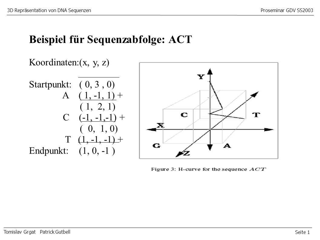Seite 1 Tomislav Grgat Patrick Gutbell 3D Repräsentation von DNA SequenzenProseminar GDV SS2003 Beispiel für Sequenzabfolge: ACT Koordinaten:(x, y, z) Startpunkt: ( 0, 3, 0) A ( 1, -1, 1) + ( 1, 2, 1) C (-1, -1,-1) + ( 0, 1, 0) T (1, -1, -1) + Endpunkt: (1, 0, -1 )