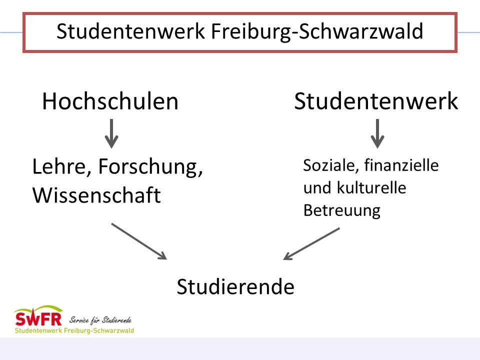 Hochschulen Studentenwerk Lehre, Forschung, Wissenschaft Studierende Soziale, finanzielle und kulturelle Betreuung Studentenwerk Freiburg-Schwarzwald