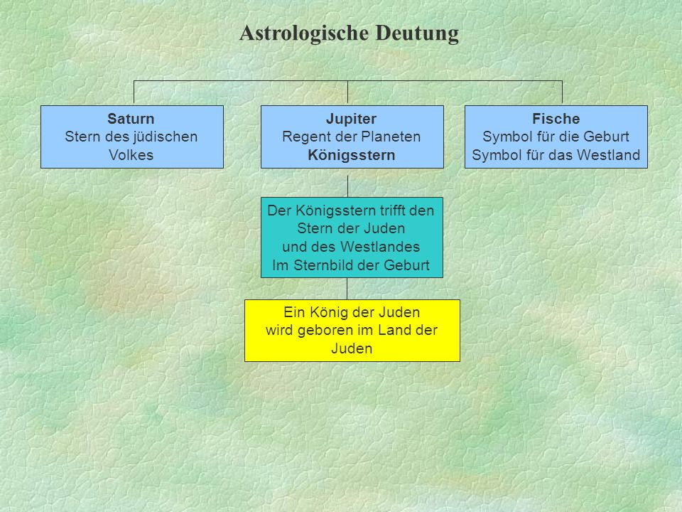 Astrologische Deutung Der Königsstern trifft den Stern der Juden und des Westlandes Im Sternbild der Geburt Fische Symbol für die Geburt Symbol für da