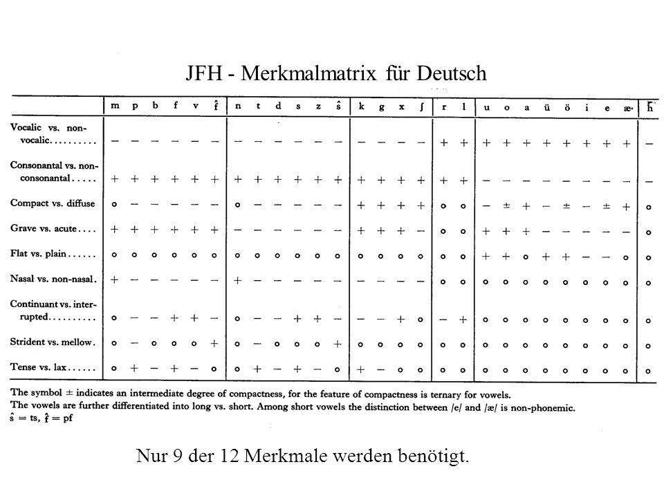 JFH - Merkmalmatrix für Deutsch Nur 9 der 12 Merkmale werden benötigt.