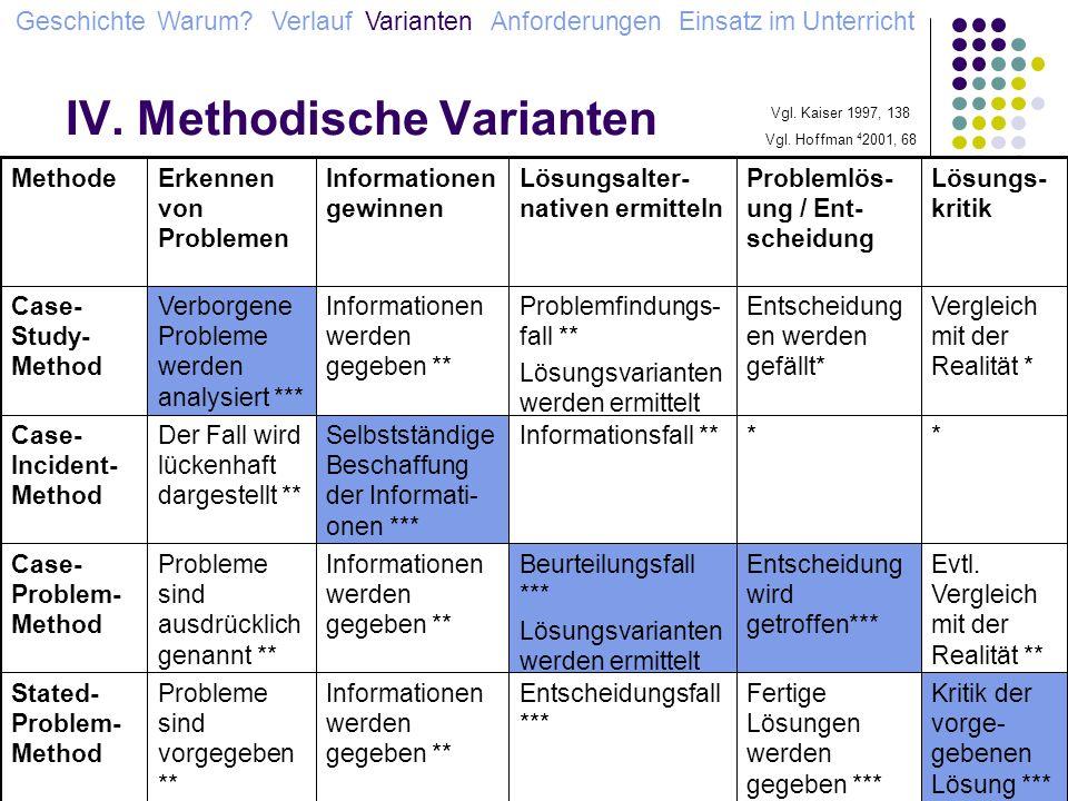 IV. Methodische Varianten Geschichte Warum? Verlauf Varianten Anforderungen Einsatz im Unterricht Kritik der vorge- gebenen Lösung *** Fertige Lösunge