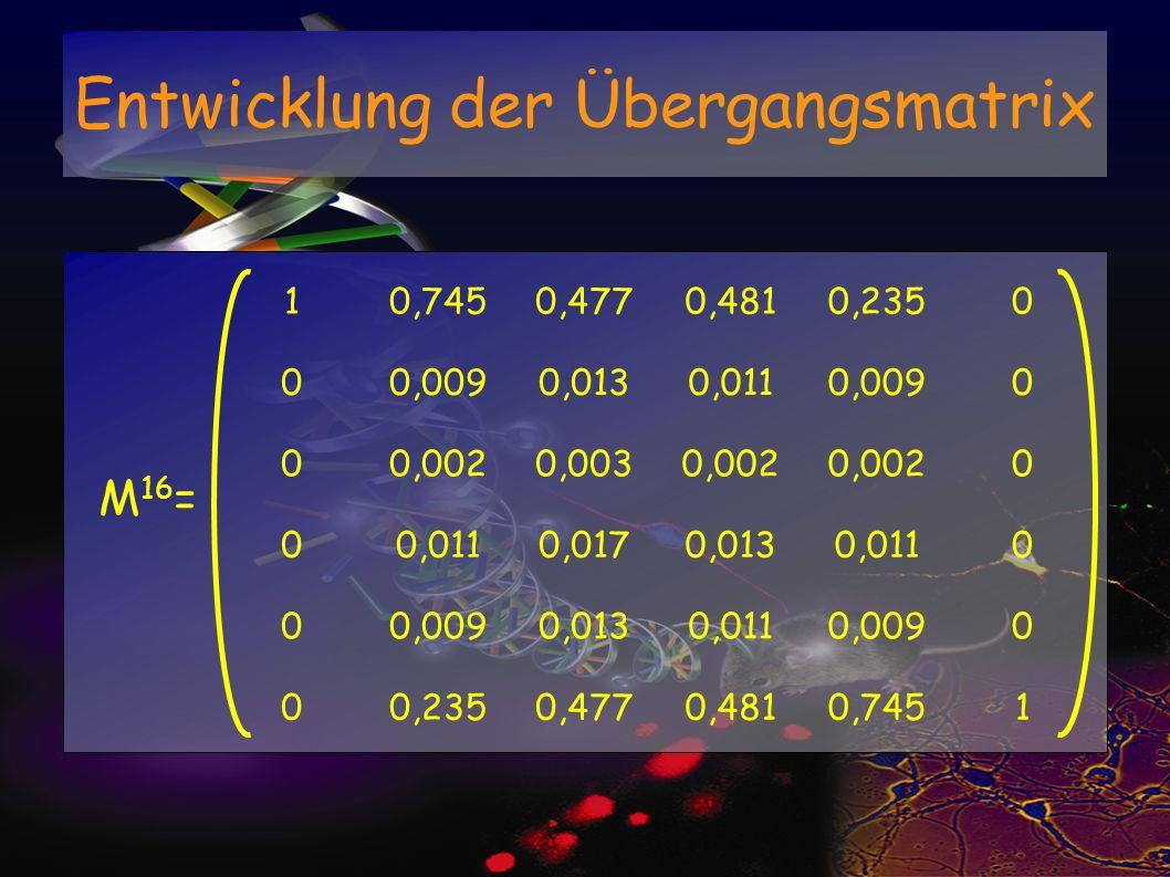 Entwicklung der Übergangsmatrix 10,7450,4770,4810,2350 00,0090,0130,0110,0090 00,0020,0030,002 0 00,0110,0170,0130,0110 00,0090,0130,0110,0090 00,2350