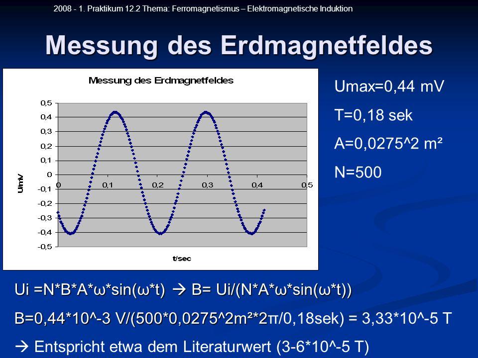 2008 - 1. Praktikum 12.2 Thema: Ferromagnetismus – Elektromagnetische Induktion Messung des Erdmagnetfeldes Umax=0,44 mV T=0,18 sek A=0,0275^2 m² N=50