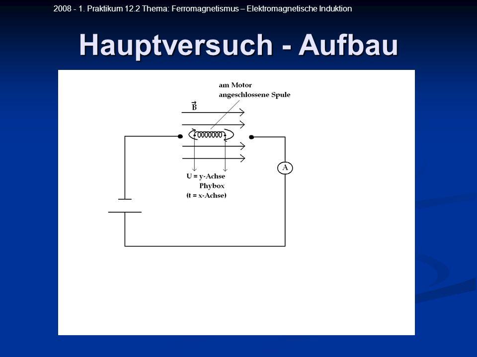 2008 - 1. Praktikum 12.2 Thema: Ferromagnetismus – Elektromagnetische Induktion Hauptversuch - Aufbau