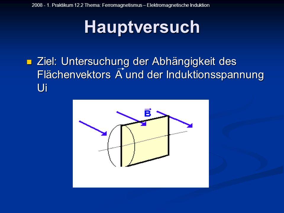 2008 - 1. Praktikum 12.2 Thema: Ferromagnetismus – Elektromagnetische InduktionHauptversuch Ziel: Untersuchung der Abhängigkeit des Flächenvektors A u