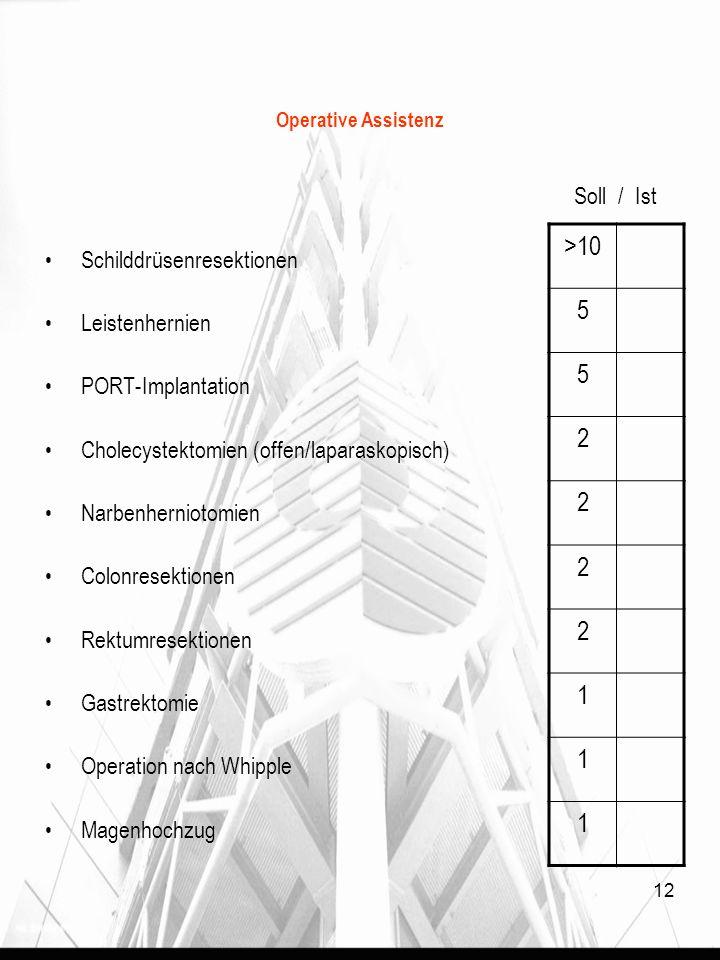 12 Operative Assistenz Soll / Ist Schilddrüsenresektionen Leistenhernien PORT-Implantation Cholecystektomien (offen/laparaskopisch) Narbenherniotomien Colonresektionen Rektumresektionen Gastrektomie Operation nach Whipple Magenhochzug >10 5 5 2 2 2 2 1 1 1