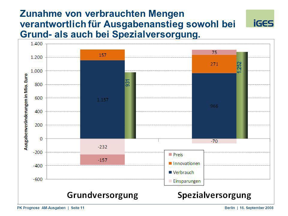 PK Prognose AM-Ausgaben | Seite 11 Berlin | 16. September 2008 Zunahme von verbrauchten Mengen verantwortlich für Ausgabenanstieg sowohl bei Grund- al