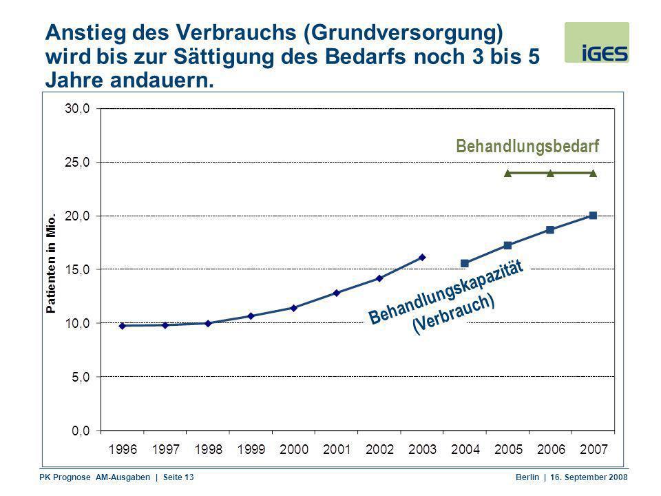 PK Prognose AM-Ausgaben | Seite 13 Berlin | 16. September 2008 Anstieg des Verbrauchs (Grundversorgung) wird bis zur Sättigung des Bedarfs noch 3 bis