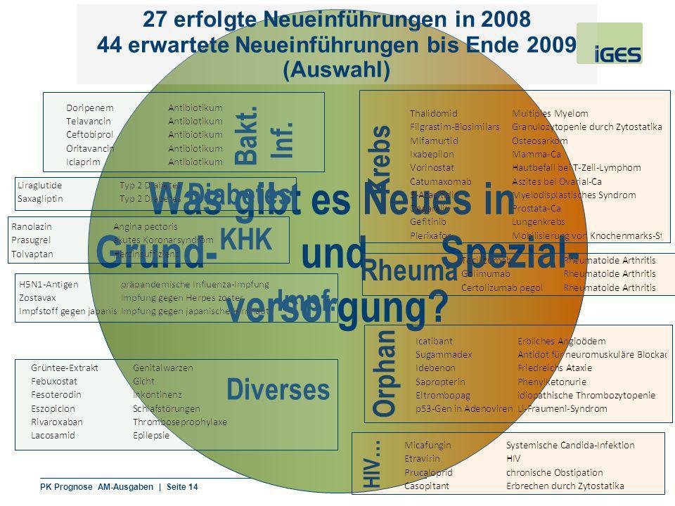 PK Prognose AM-Ausgaben | Seite 14 Berlin | 16. September 2008 Was gibt es Neues in Grund- und Spezial- versorgung? 27 erfolgte Neueinführungen in 200
