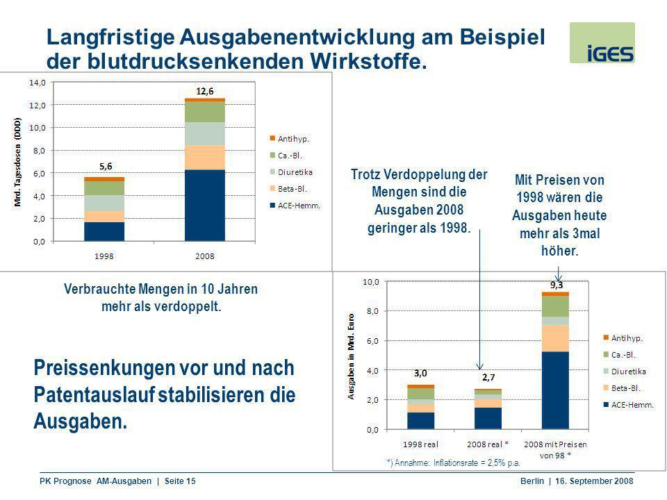 PK Prognose AM-Ausgaben | Seite 15 Berlin | 16. September 2008 Langfristige Ausgabenentwicklung am Beispiel der blutdrucksenkenden Wirkstoffe. Verbrau