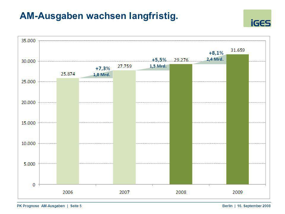 PK Prognose AM-Ausgaben | Seite 5 Berlin | 16. September 2008 AM-Ausgaben wachsen langfristig. +7,3% 1,8 Mrd. +5,5% 1,5 Mrd. +8,1% 2,4 Mrd.