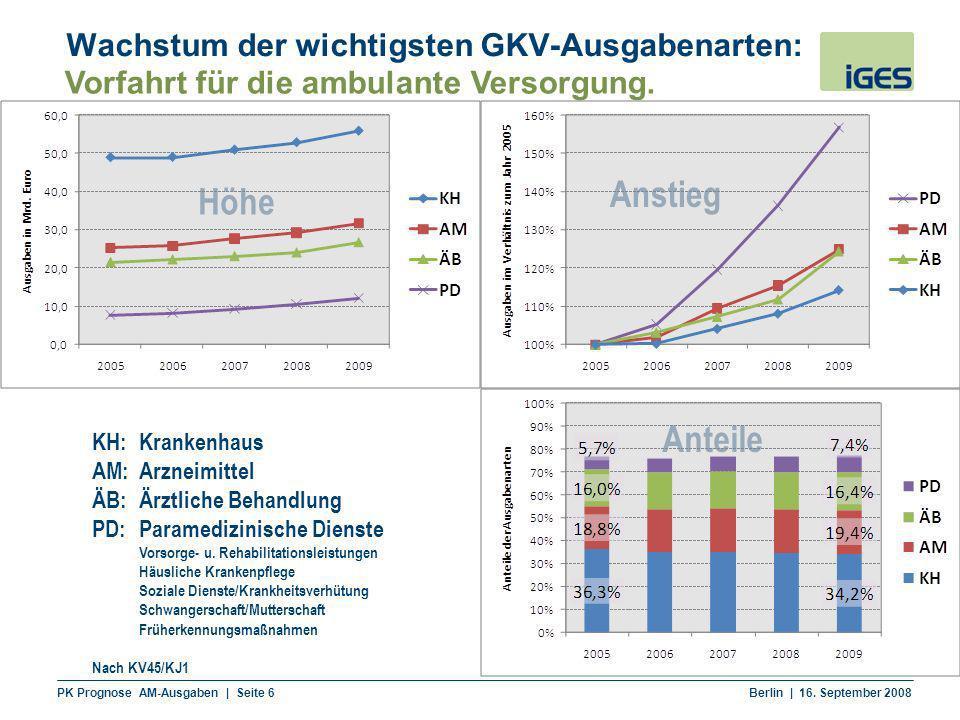 PK Prognose AM-Ausgaben | Seite 6 Berlin | 16. September 2008 Höhe Anstieg Anteile Wachstum der wichtigsten GKV-Ausgabenarten: KH: Krankenhaus AM: Arz