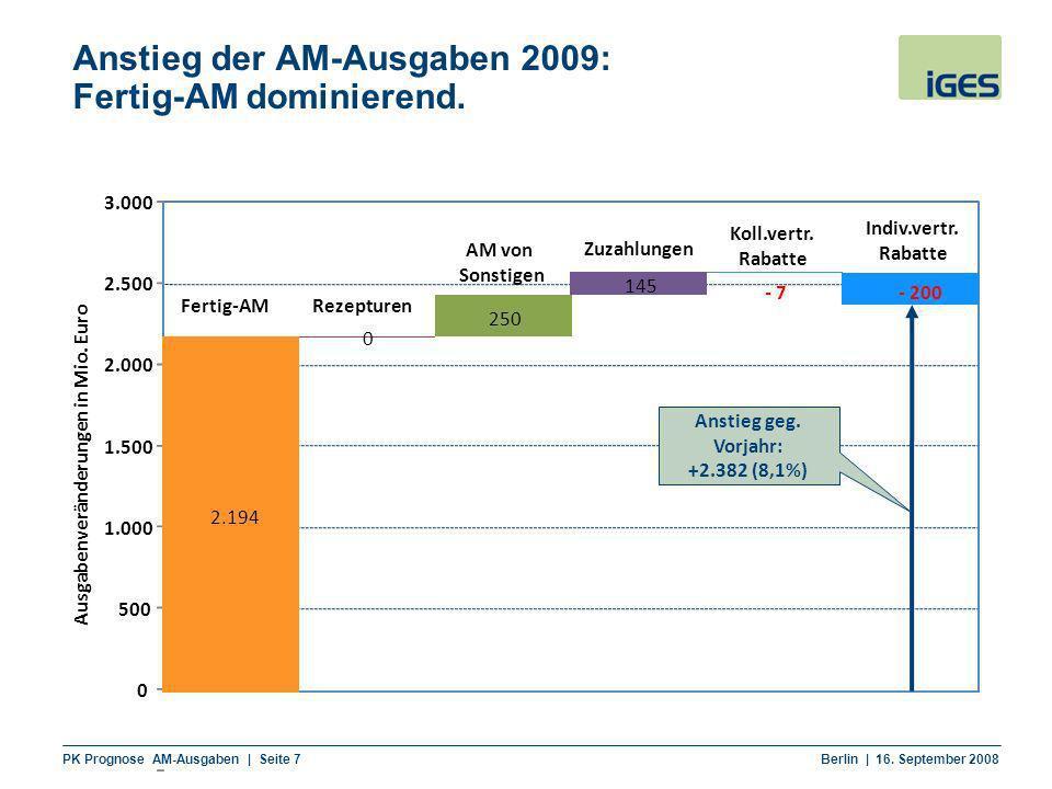 PK Prognose AM-Ausgaben | Seite 7 Berlin | 16. September 2008 Anstieg der AM-Ausgaben 2009: Fertig-AM dominierend. 0 500 1.000 1.500 2.000 2.500 3.000