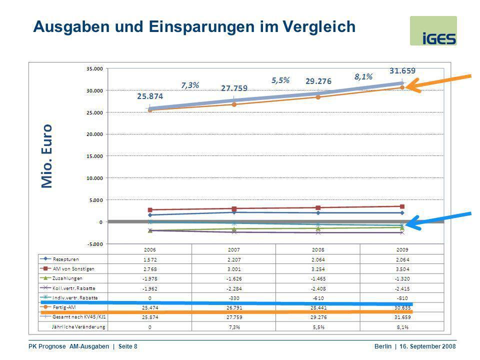 PK Prognose AM-Ausgaben | Seite 8 Berlin | 16. September 2008 Ausgaben und Einsparungen im Vergleich