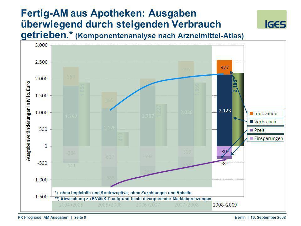 PK Prognose AM-Ausgaben | Seite 9 Berlin | 16. September 2008 Fertig-AM aus Apotheken: Ausgaben überwiegend durch steigenden Verbrauch getrieben.* (Ko