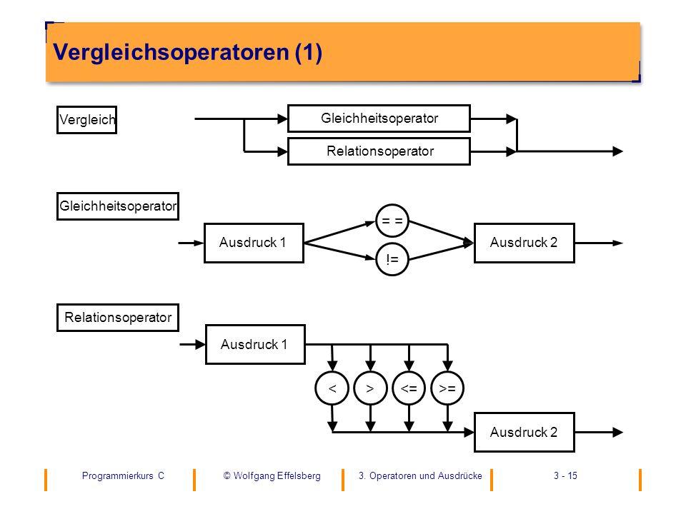 Programmierkurs C3. Operatoren und Ausdrücke3 - 15© Wolfgang Effelsberg Vergleichsoperatoren (1) != = Gleichheitsoperator Ausdruck 1Ausdruck 2 ><=>=<