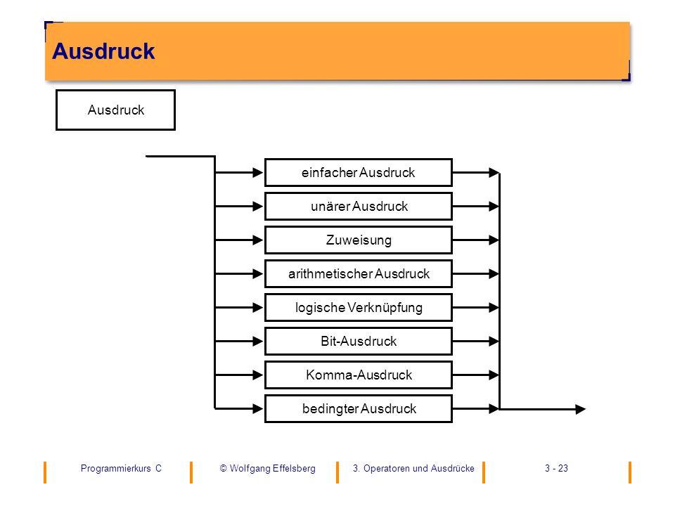 Programmierkurs C3. Operatoren und Ausdrücke3 - 23© Wolfgang Effelsberg Ausdruck Zuweisung unärer Ausdruck einfacher Ausdruck Bit-Ausdruck logische Ve