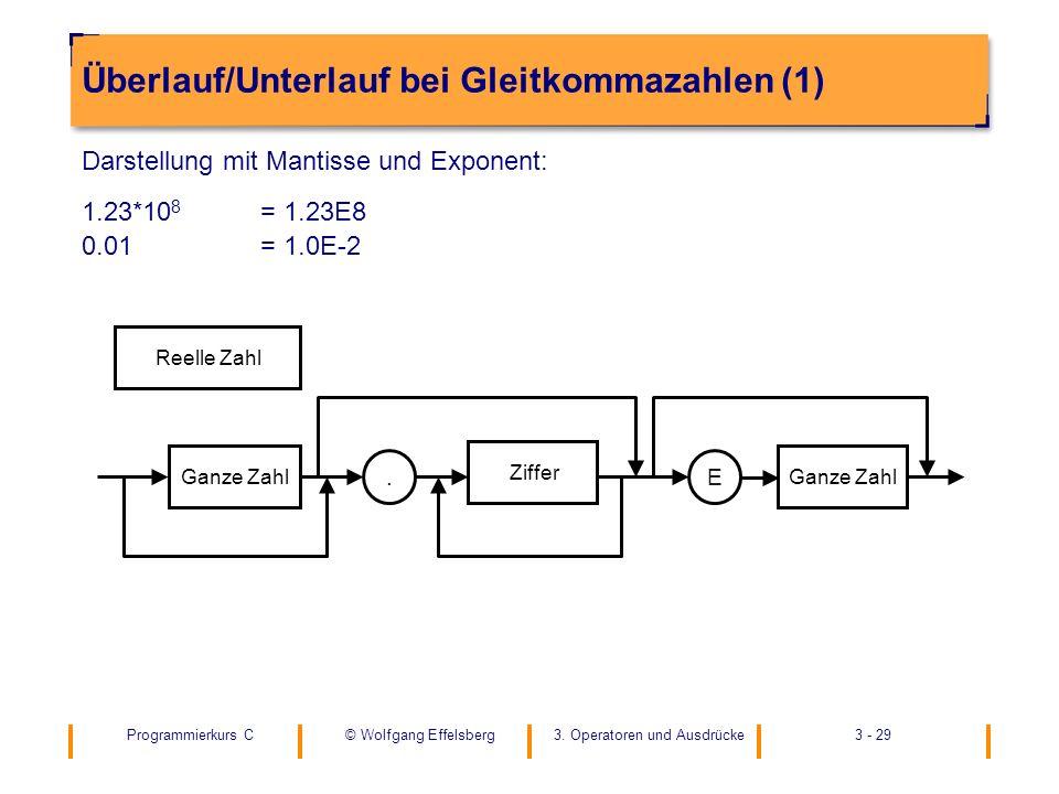 Programmierkurs C3. Operatoren und Ausdrücke3 - 29© Wolfgang Effelsberg Überlauf/Unterlauf bei Gleitkommazahlen (1) Darstellung mit Mantisse und Expon