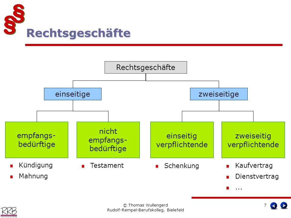 § § § § © Thomas Wullengerd Rudolf-Rempel-Berufskolleg, Bielefeld 7 Rechtsgeschäfte Rechtsgeschäfte einseitigezweiseitige einseitig verpflichtende Sch
