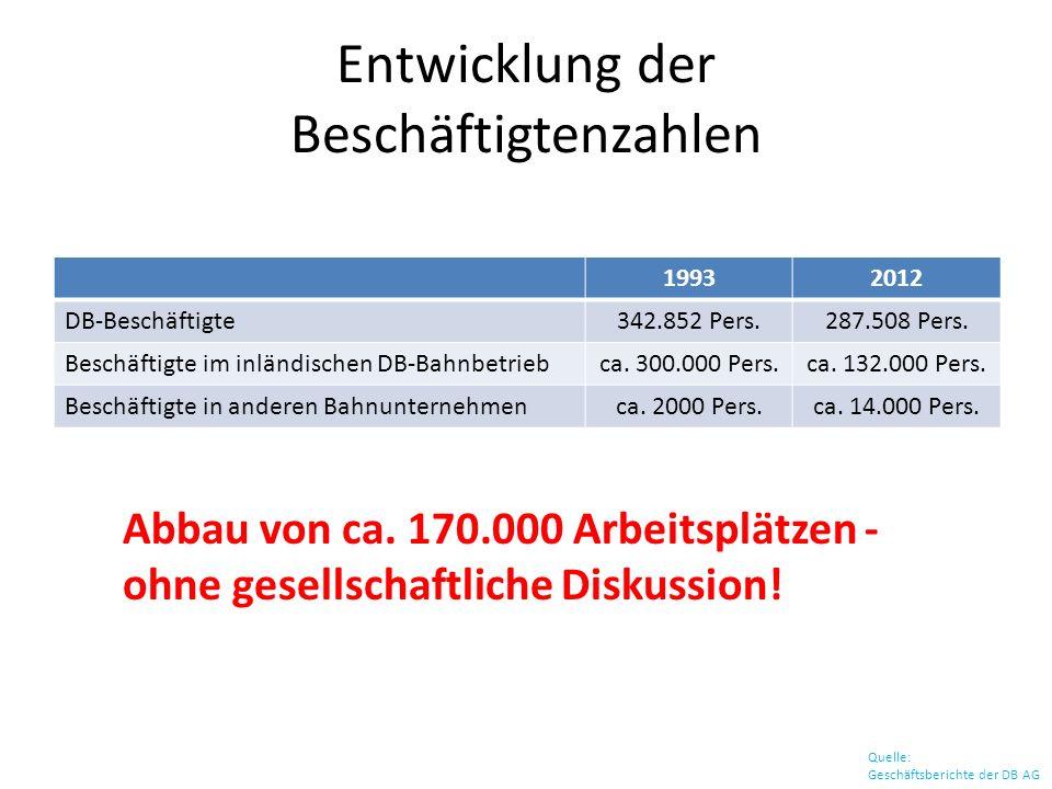 Entwicklung der Beschäftigtenzahlen Quelle: Geschäftsberichte der DB AG 19932012 DB-Beschäftigte342.852 Pers.287.508 Pers. Beschäftigte im inländische