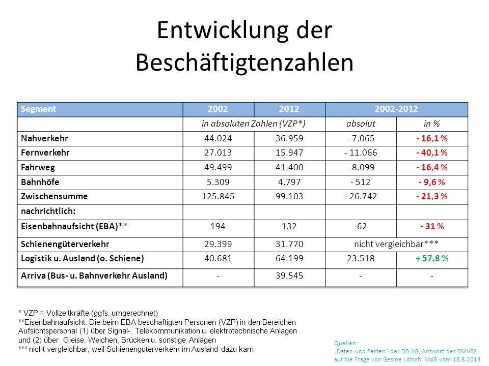 Entwicklung der Beschäftigtenzahlen Quellen: Daten und Fakten der DB AG, Antwort des BMVBS auf die Frage von Gesine Lötsch, MdB vom 18.8.2013 * VZP =