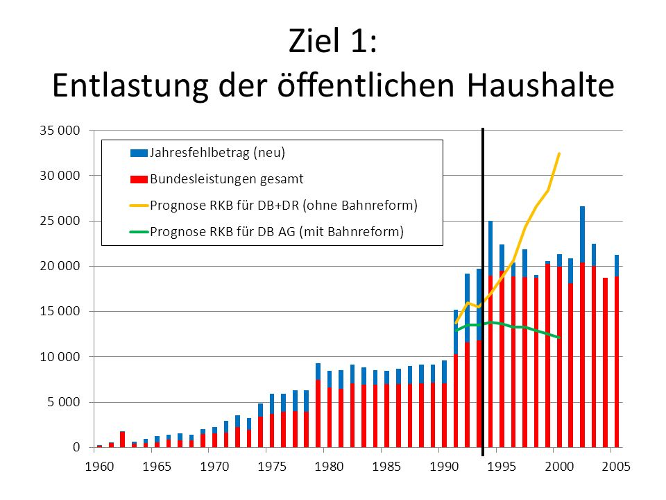 Unsere Forderungen: 1.Durchführung einer zweiten Bahnreform, um die gezeigten Fehler zu beheben 2.Unternehmensstruktur der DB AG als AöR oder zumindest gesetzliche Festlegung am Allgemeinwohl statt am Bilanzgewinn 3.Aufhebung des Flickenteppichs durch die Regionalisierung, Vereinheitlichung der Bedingungen und Preise.