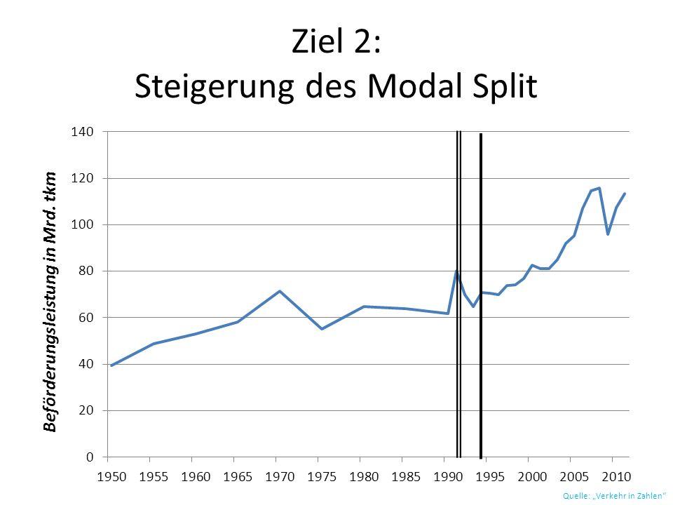 Ziel 2: Steigerung des Modal Split Quelle: Verkehr in Zahlen